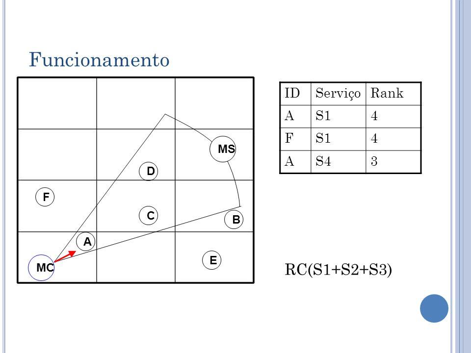 Funcionamento D C B A MC IDServiçoRank AS14 F 4 AS43 E F MS RC(S1+S2+S3)