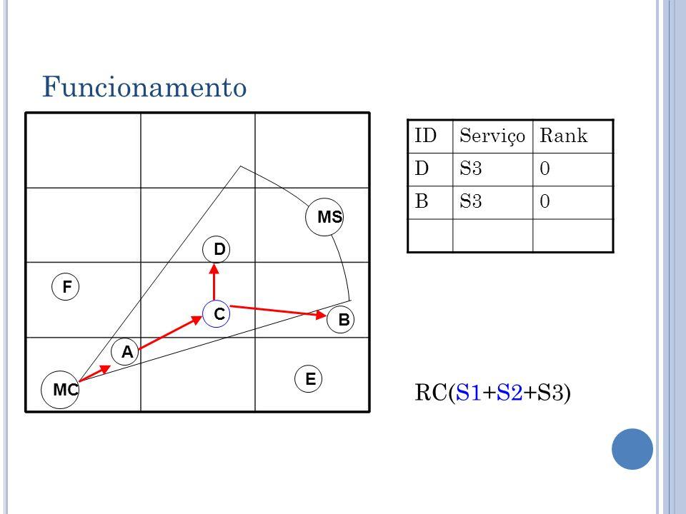 Funcionamento D C B A MC IDServiçoRank DS30 B 0 E F MS RC(S1+S2+S3)