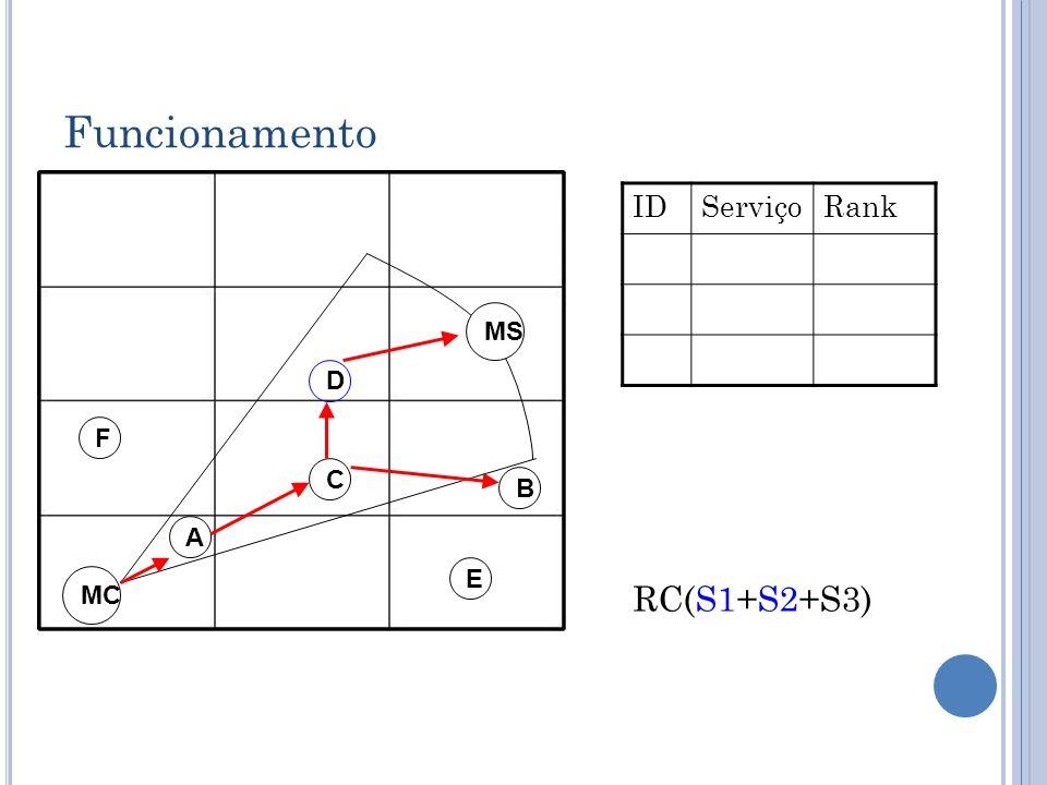 Funcionamento D C B A MC IDServiçoRank E F MS RC(S1+S2+S3)
