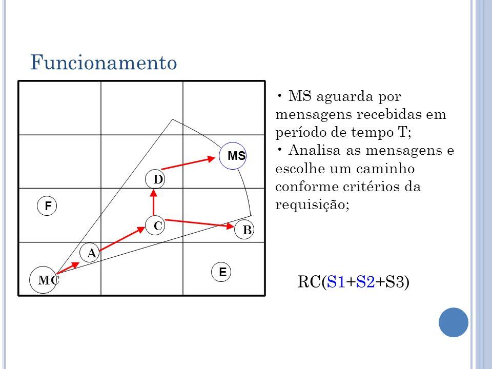 Funcionamento D C B A MC E F RC(S1+S2+S3) MS MS aguarda por mensagens recebidas em período de tempo T; Analisa as mensagens e escolhe um caminho confo