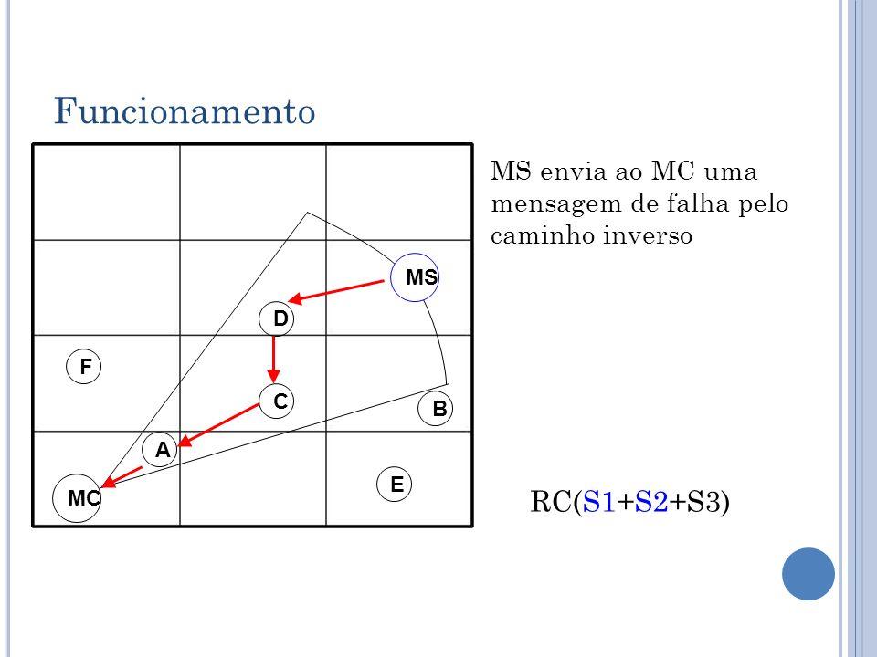 Funcionamento D C B A MC E F MS MS envia ao MC uma mensagem de falha pelo caminho inverso RC(S1+S2+S3)