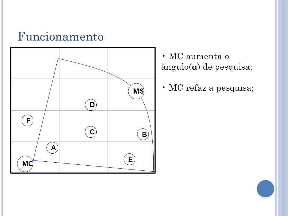 Funcionamento D C B A MC E F MS MC aumenta o ângulo( α ) de pesquisa; MC refaz a pesquisa;