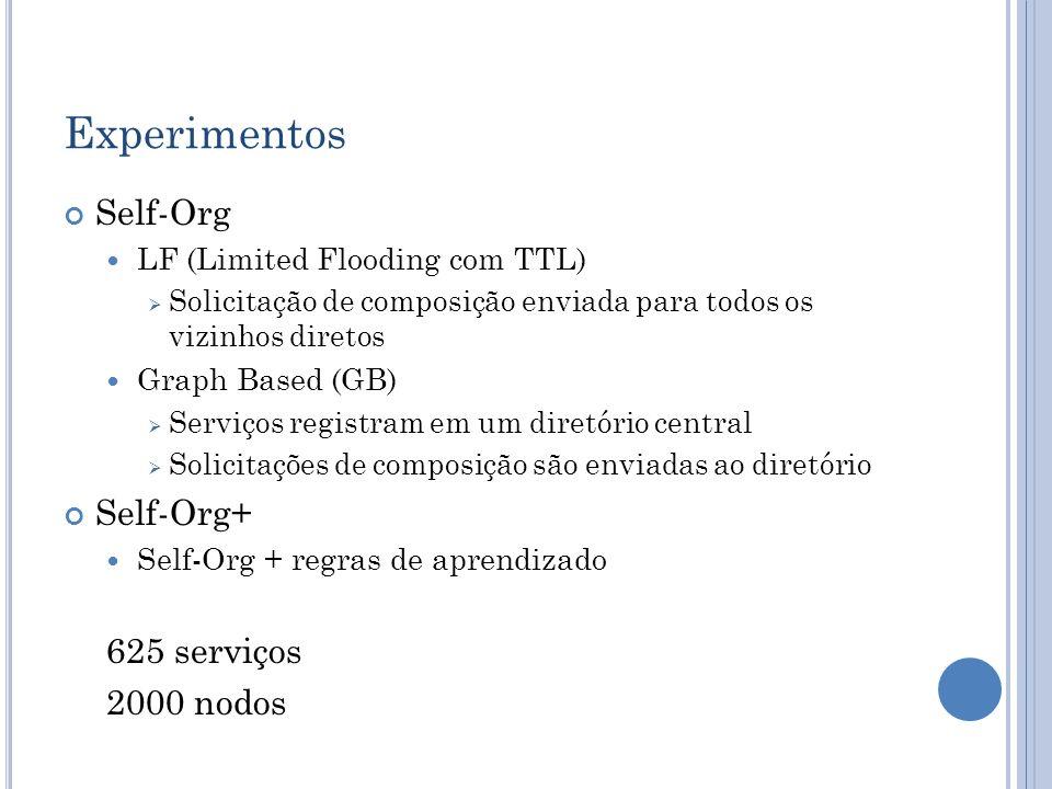 Self-Org LF (Limited Flooding com TTL) Solicitação de composição enviada para todos os vizinhos diretos Graph Based (GB) Serviços registram em um dire
