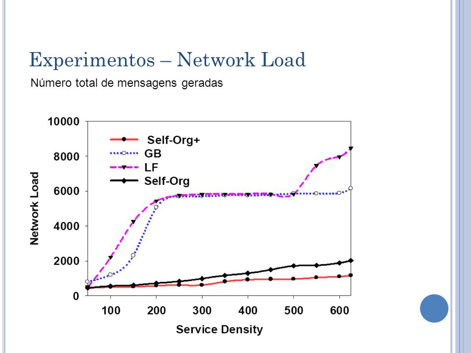 Experimentos – Network Load Número total de mensagens geradas