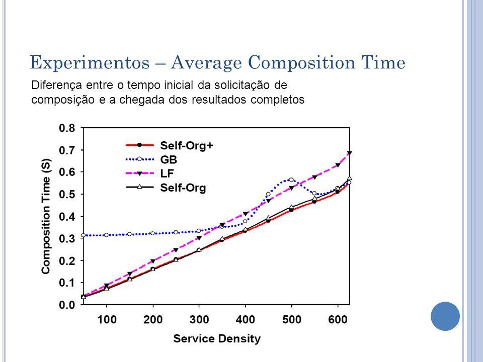 Experimentos – Average Composition Time Diferença entre o tempo inicial da solicitação de composição e a chegada dos resultados completos