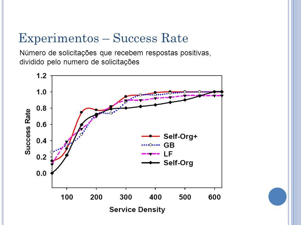 Experimentos – Success Rate Número de solicitações que recebem respostas positivas, dividido pelo numero de solicitações