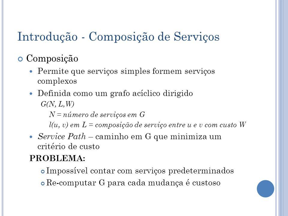 Introdução - Composição de Serviços Composição Permite que serviços simples formem serviços complexos Definida como um grafo acíclico dirigido G(N, L,