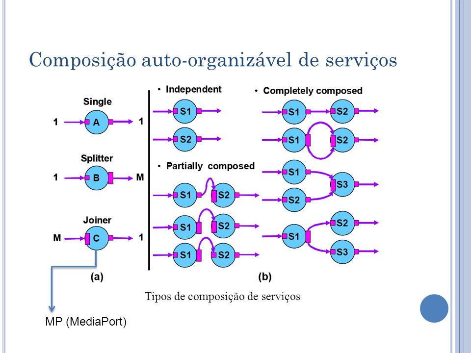 Tipos de composição de serviços MP (MediaPort) Composição auto-organizável de serviços
