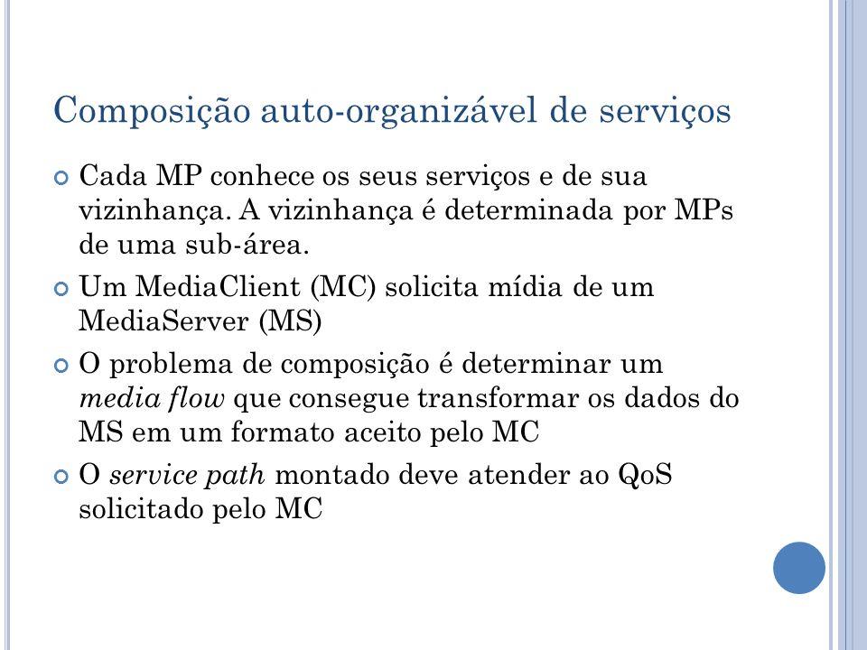 Cada MP conhece os seus serviços e de sua vizinhança. A vizinhança é determinada por MPs de uma sub-área. Um MediaClient (MC) solicita mídia de um Med