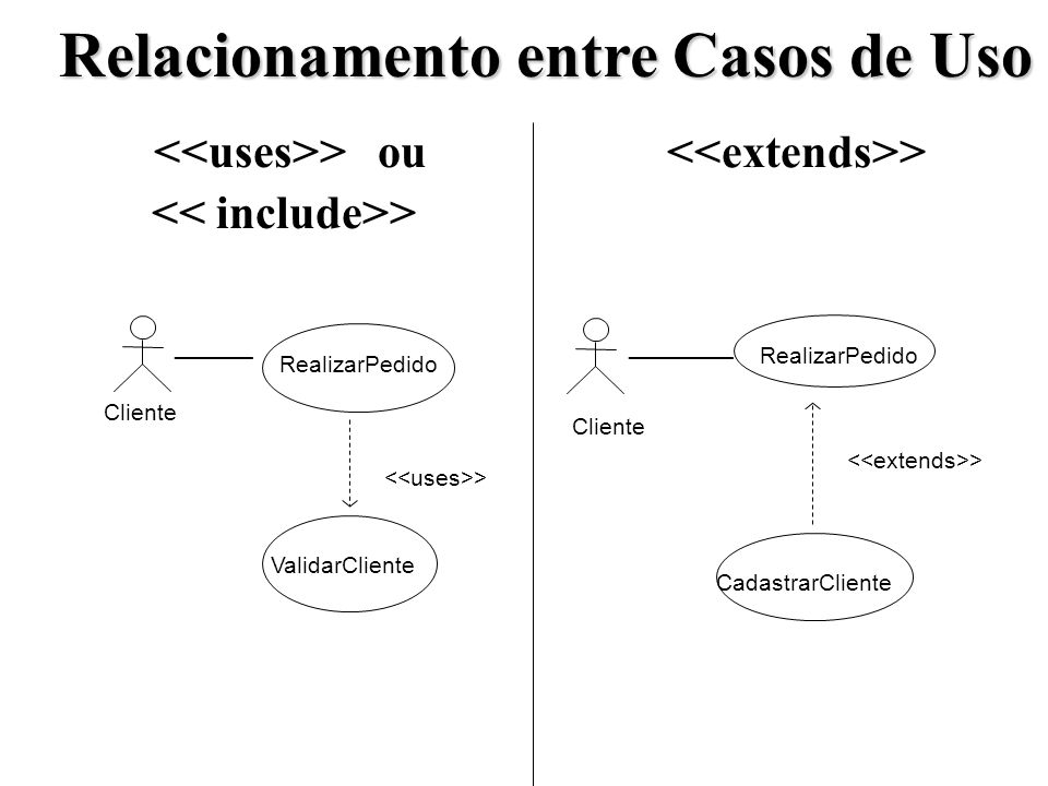> ou > ValidarCliente Cliente RealizarPedido > CadastrarCliente Cliente RealizarPedido ________ Relacionamento entre Casos de Uso > ______