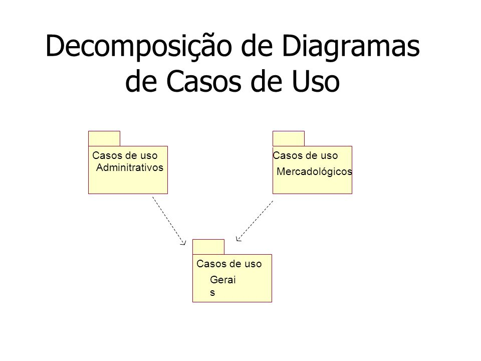 Decomposição de Diagramas de Casos de Uso Casos de uso Gerai s Casos de uso Adminitrativos Casos de uso Mercadológicos