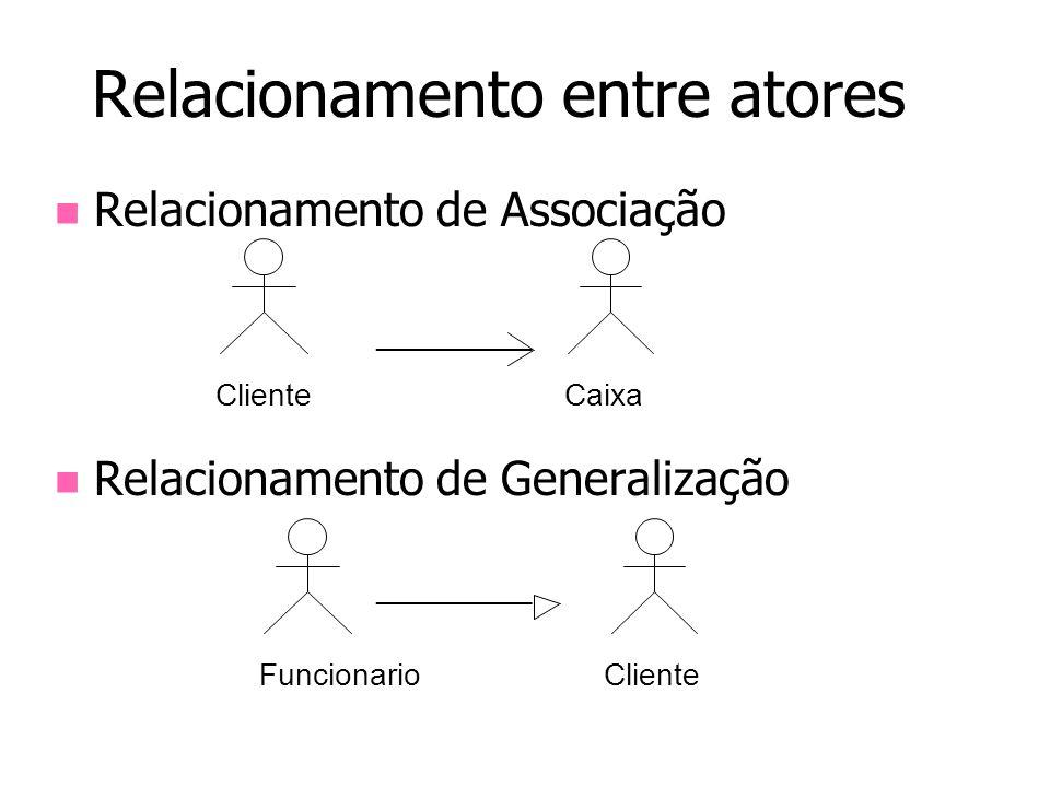 Relacionamento entre atores Relacionamento de Associação Relacionamento de Generalização Funcionario ClienteCaixa Cliente _________