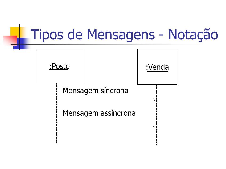 Tipos de Mensagens - Notação :Posto :Venda Mensagem síncrona Mensagem assíncrona