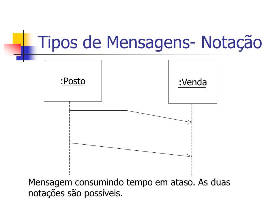 Tipos de Mensagens- Notação :Posto :Venda Mensagem consumindo tempo em ataso. As duas notações são possíveis.