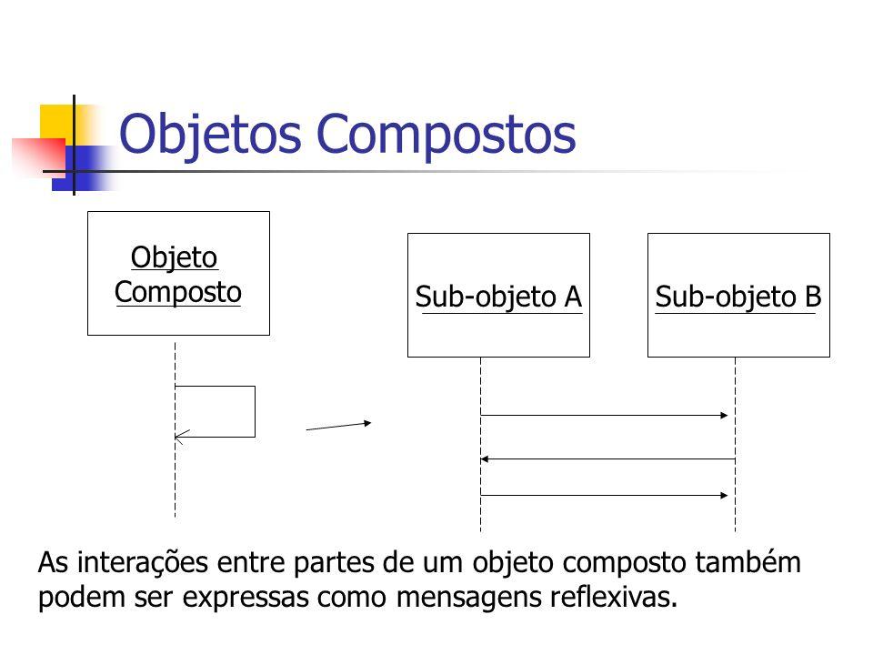 Objetos Compostos Objeto Composto Sub-objeto BSub-objeto A As interações entre partes de um objeto composto também podem ser expressas como mensagens