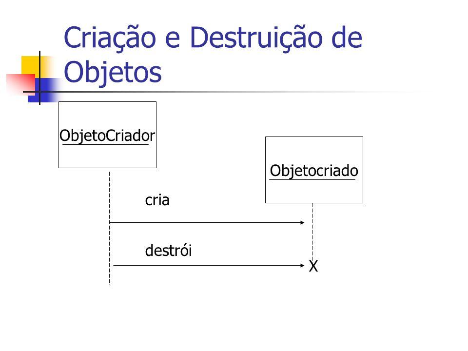 Criação e Destruição de Objetos Objetocriado ObjetoCriador X cria destrói