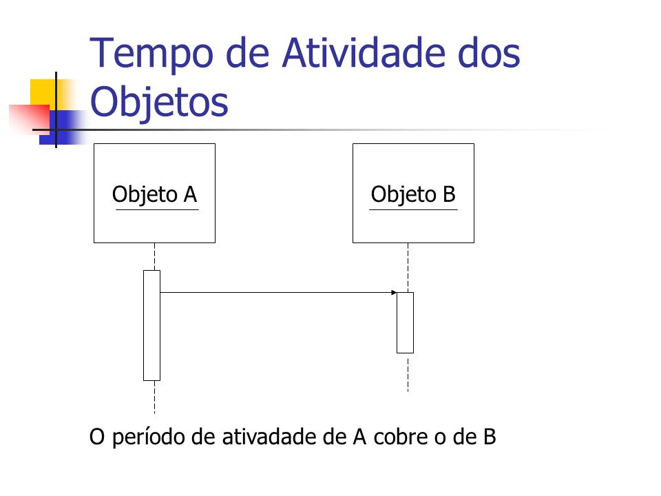 Tempo de Atividade dos Objetos Objeto BObjeto A O período de ativadade de A cobre o de B