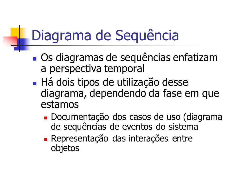 Os diagramas de sequências enfatizam a perspectiva temporal Há dois tipos de utilização desse diagrama, dependendo da fase em que estamos Documentação