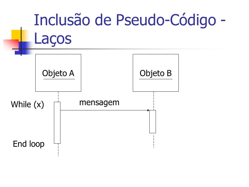 Inclusão de Pseudo-Código - Laços Objeto BObjeto A While (x) End loop mensagem