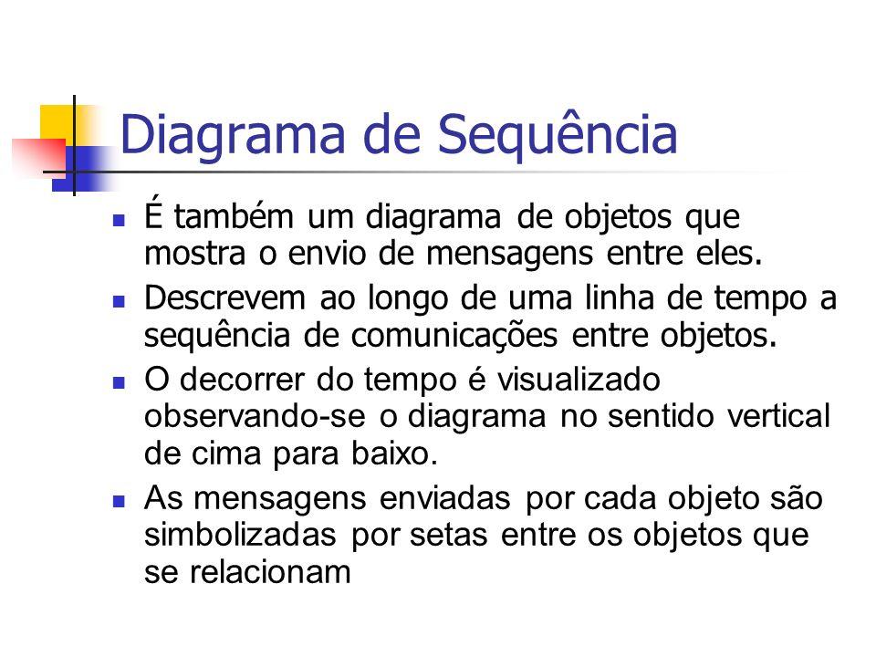 Diagrama de Sequência É também um diagrama de objetos que mostra o envio de mensagens entre eles. Descrevem ao longo de uma linha de tempo a sequência