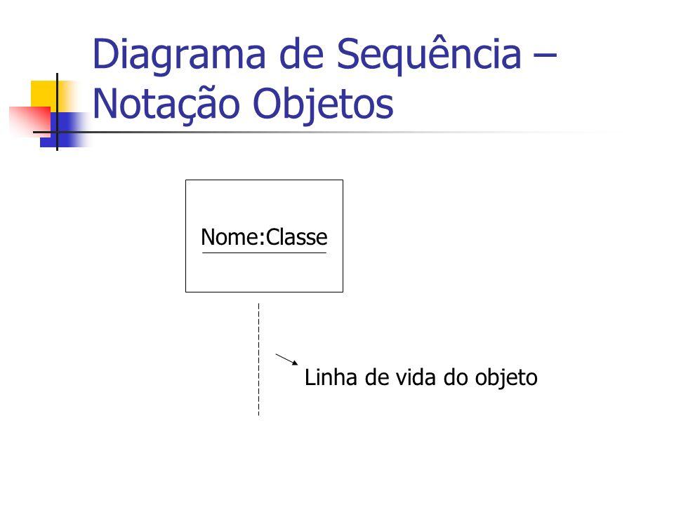 Diagrama de Sequência – Notação Objetos Nome:Classe Linha de vida do objeto
