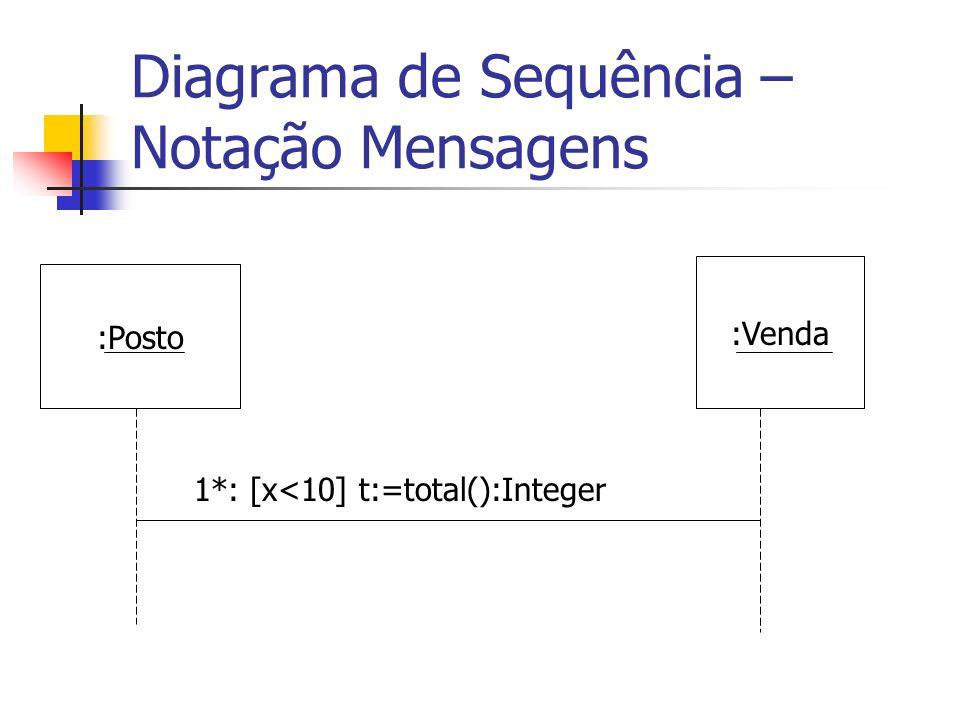 Diagrama de Sequência – Notação Mensagens :Posto :Venda 1*: [x<10] t:=total():Integer