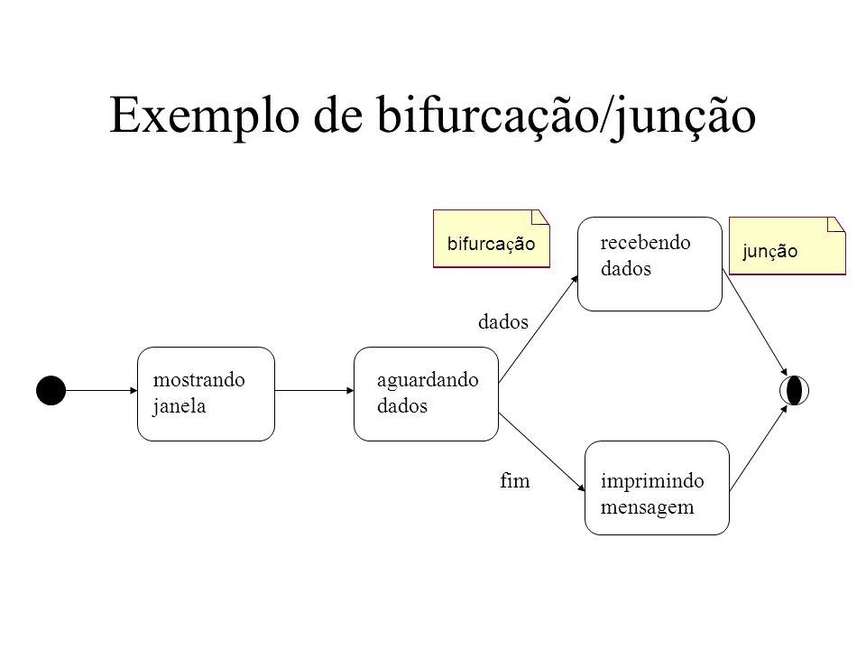Exemplo de bifurcação/junção mostrando janela aguardando dados recebendo dados imprimindo mensagem fim dados bifurca ç ão jun ç ão