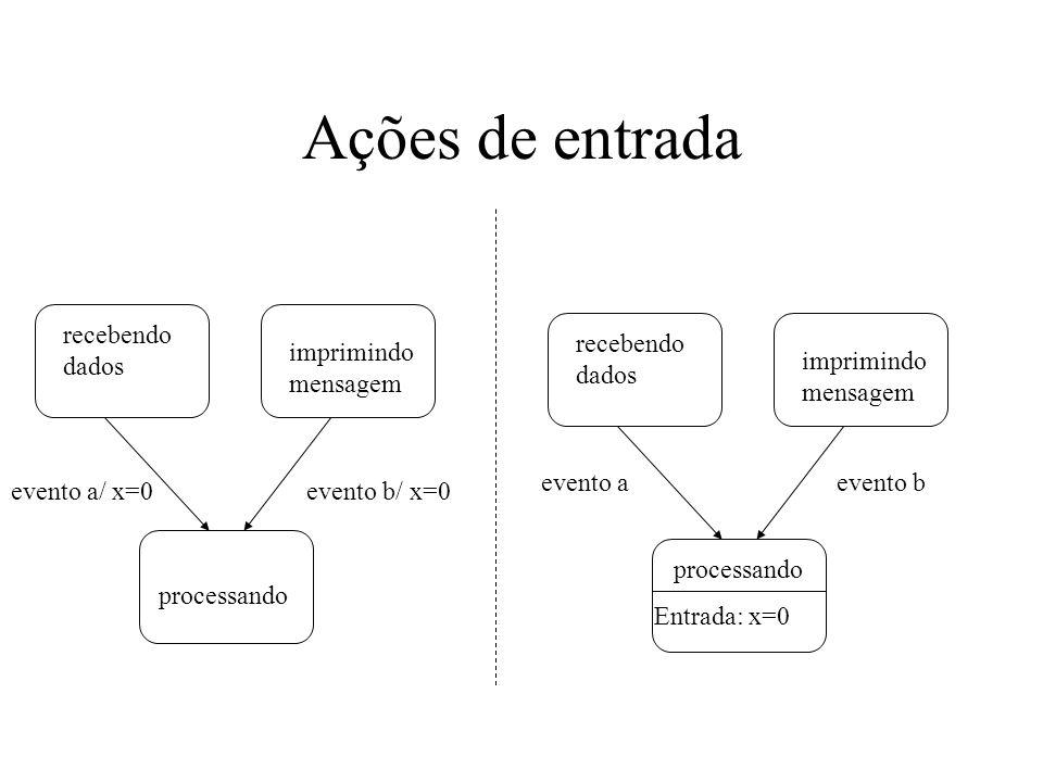 Ações de entrada evento a/ x=0 recebendo dados imprimindo mensagem processando evento b/ x=0 recebendo dados imprimindo mensagem processando Entrada: