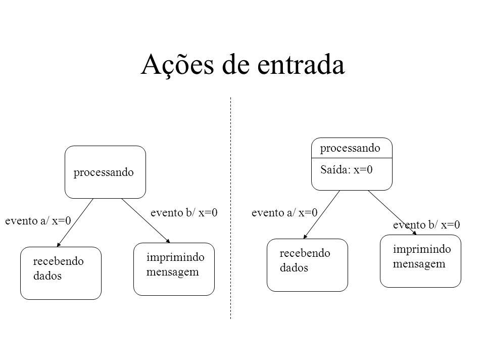 Ações de entrada evento a/ x=0 recebendo dados imprimindo mensagem processando evento b/ x=0 evento a/ x=0 recebendo dados imprimindo mensagem process