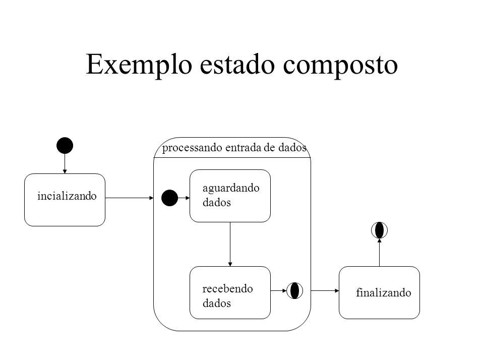 Exemplo estado composto processando entrada de dados recebendo dados incializando aguardando dados finalizando