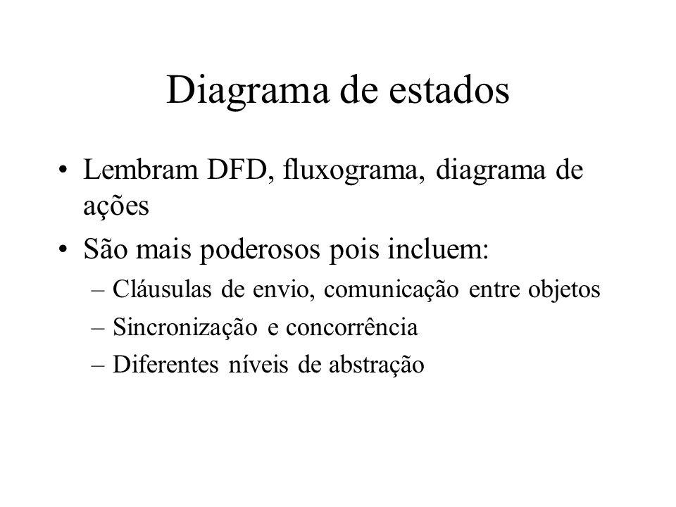 Diagrama de estados Lembram DFD, fluxograma, diagrama de ações São mais poderosos pois incluem: –Cláusulas de envio, comunicação entre objetos –Sincro