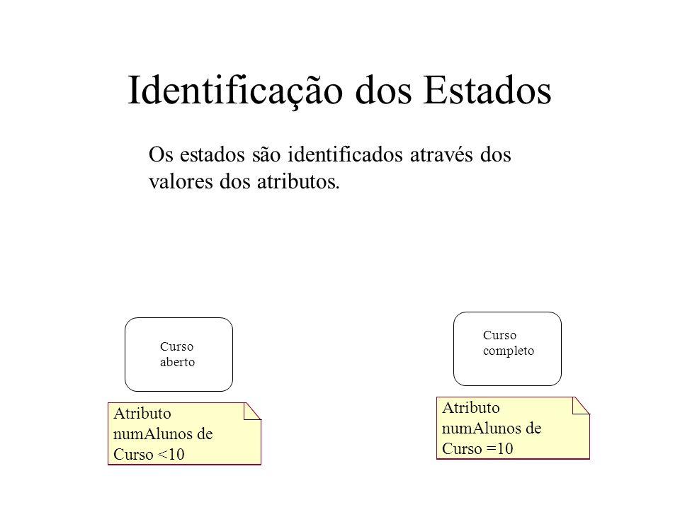 Identificação dos Estados Os estados são identificados através dos valores dos atributos. Curso aberto Curso completo Atributo numAlunos de Curso =10