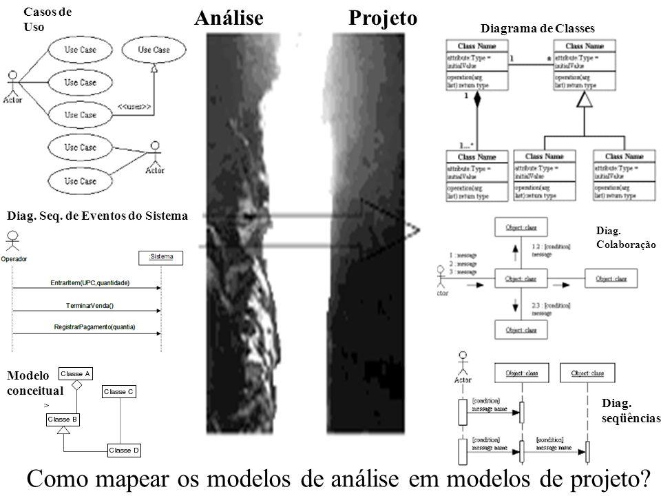 Como mapear os modelos de análise em modelos de projeto? AnáliseProjeto Casos de Uso Diag. Seq. de Eventos do Sistema Modelo conceitual Diagrama de Cl