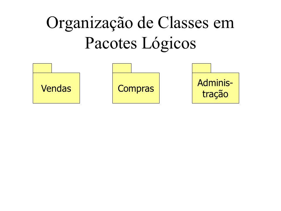 Organização de Classes em Pacotes Lógicos VendasCompras Adminis- tração