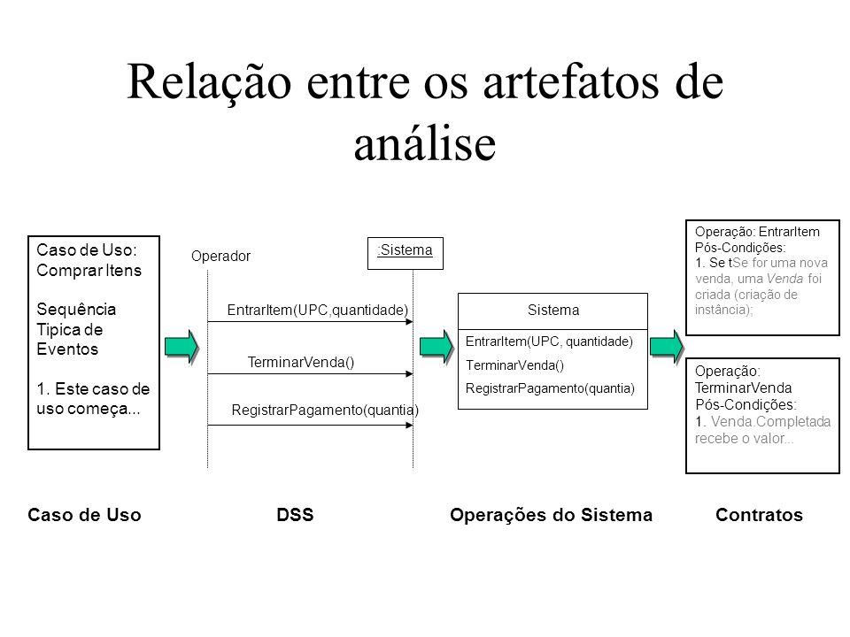 Relação entre os artefatos de análise Caso de Uso: Comprar Itens Sequência Tipica de Eventos 1. Este caso de uso começa... Operação: EntrarItem Pós-Co