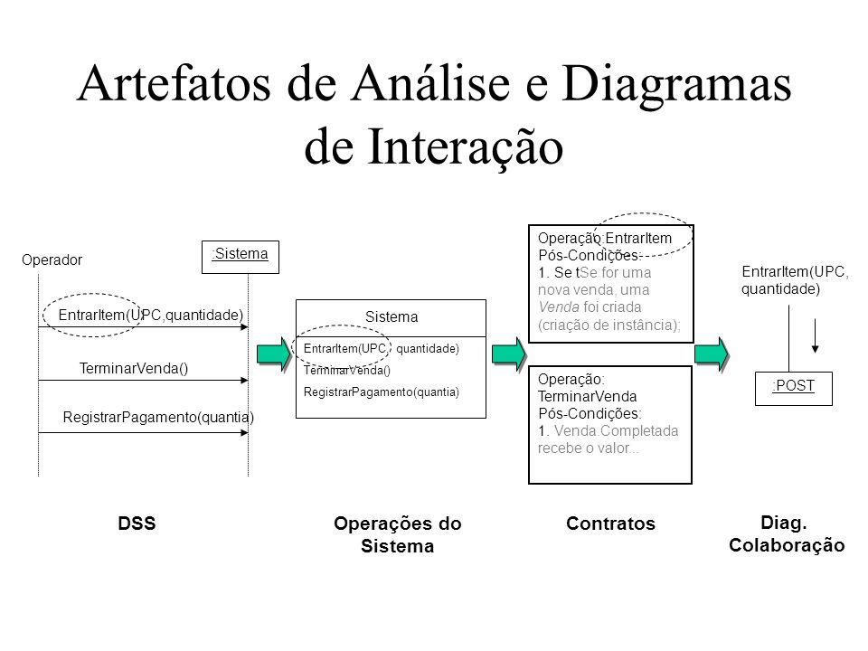 Artefatos de Análise e Diagramas de Interação Operação:EntrarItem Pós-Condições: 1. Se tSe for uma nova venda, uma Venda foi criada (criação de instân