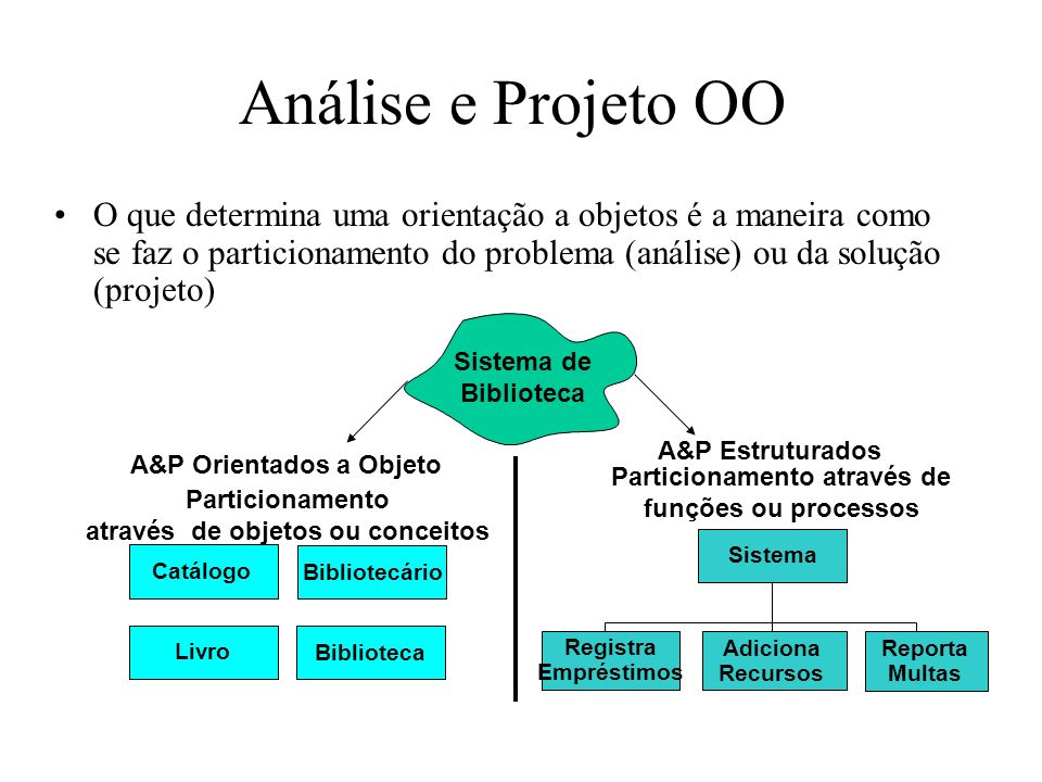 Análise e Projeto OO Sistema de Biblioteca Sistema A&P Orientados a Objeto Particionamento através de objetos ou conceitos A&P Estruturados Particiona