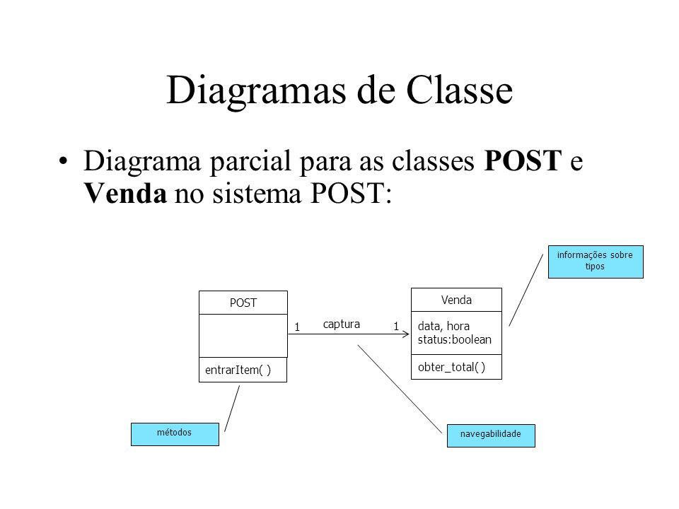 Diagramas de Classe Diagrama parcial para as classes POST e Venda no sistema POST: Venda data, hora status:boolean obter_total( ) métodos POST entrarI