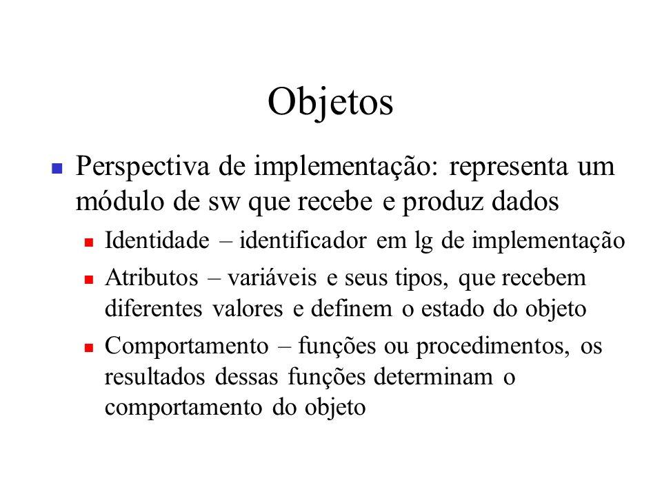 Objetos Perspectiva de implementação: representa um módulo de sw que recebe e produz dados Identidade – identificador em lg de implementação Atributos