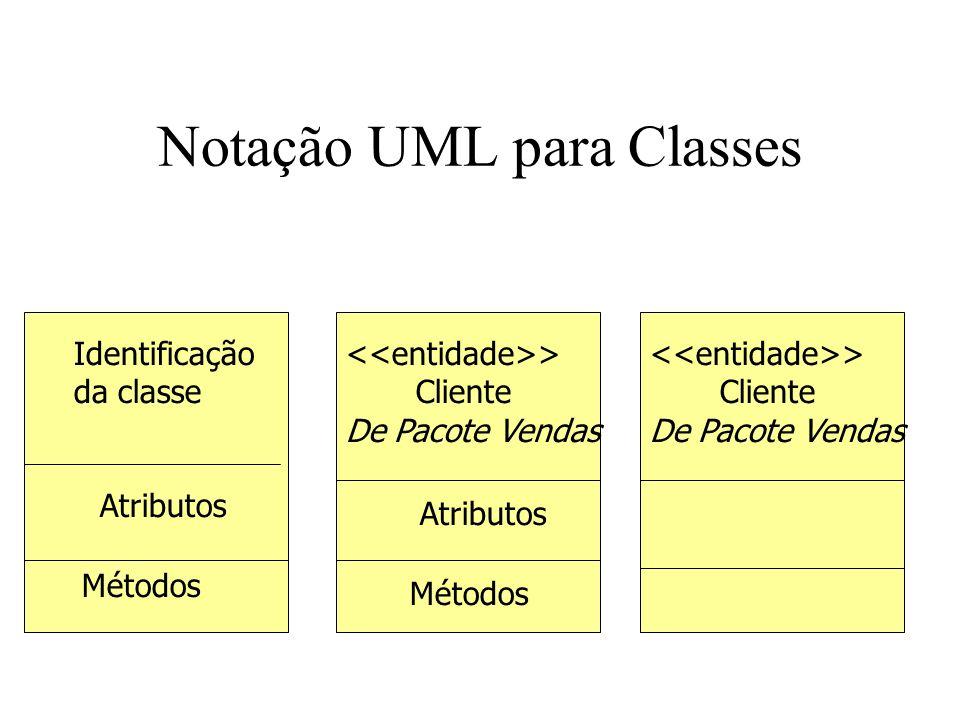 Notação UML para Classes Identificação da classe Atributos Métodos > Cliente De Pacote Vendas Atributos Métodos > Cliente De Pacote Vendas