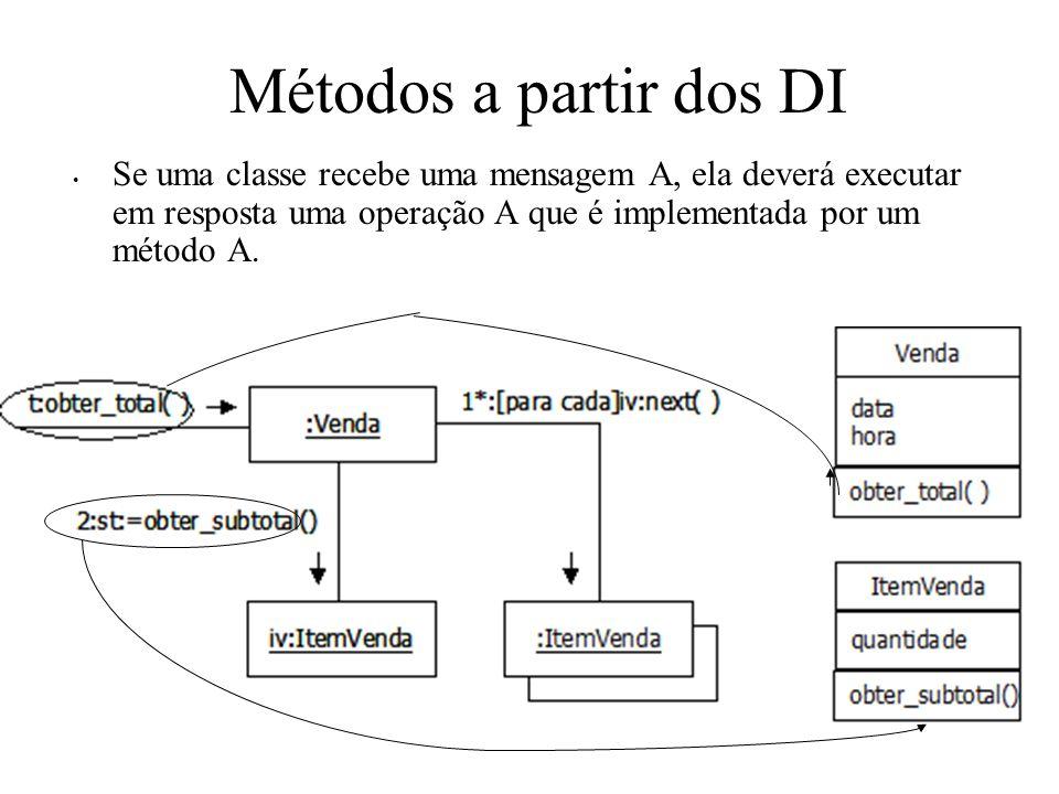 Se uma classe recebe uma mensagem A, ela deverá executar em resposta uma operação A que é implementada por um método A. Métodos a partir dos DI
