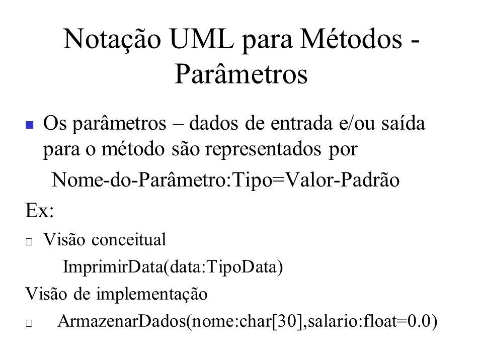 Notação UML para Métodos - Parâmetros Os parâmetros – dados de entrada e/ou saída para o método são representados por Nome-do-Parâmetro:Tipo=Valor-Pad