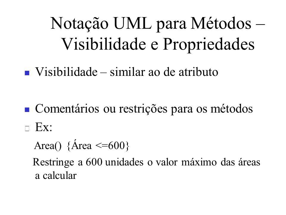 Notação UML para Métodos – Visibilidade e Propriedades Visibilidade – similar ao de atributo Comentários ou restrições para os métodos Ex: Area() {Áre