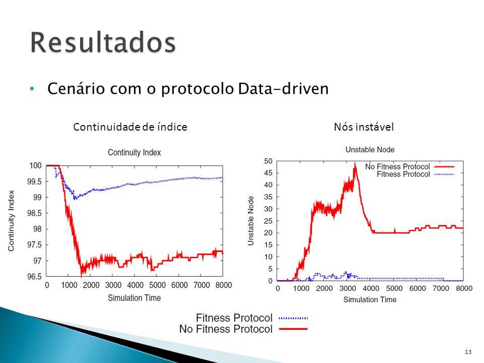 Cenário com o protocolo Data-driven 13 Continuidade de índiceNós instável