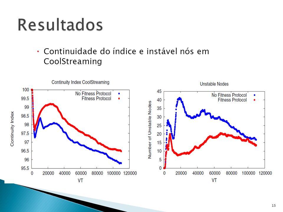 Continuidade do índice e instável nós em CoolStreaming 15