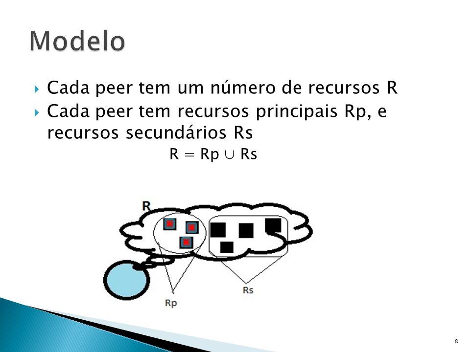 Cada peer tem um número de recursos R Cada peer tem recursos principais Rp, e recursos secundários Rs R = Rp Rs 8