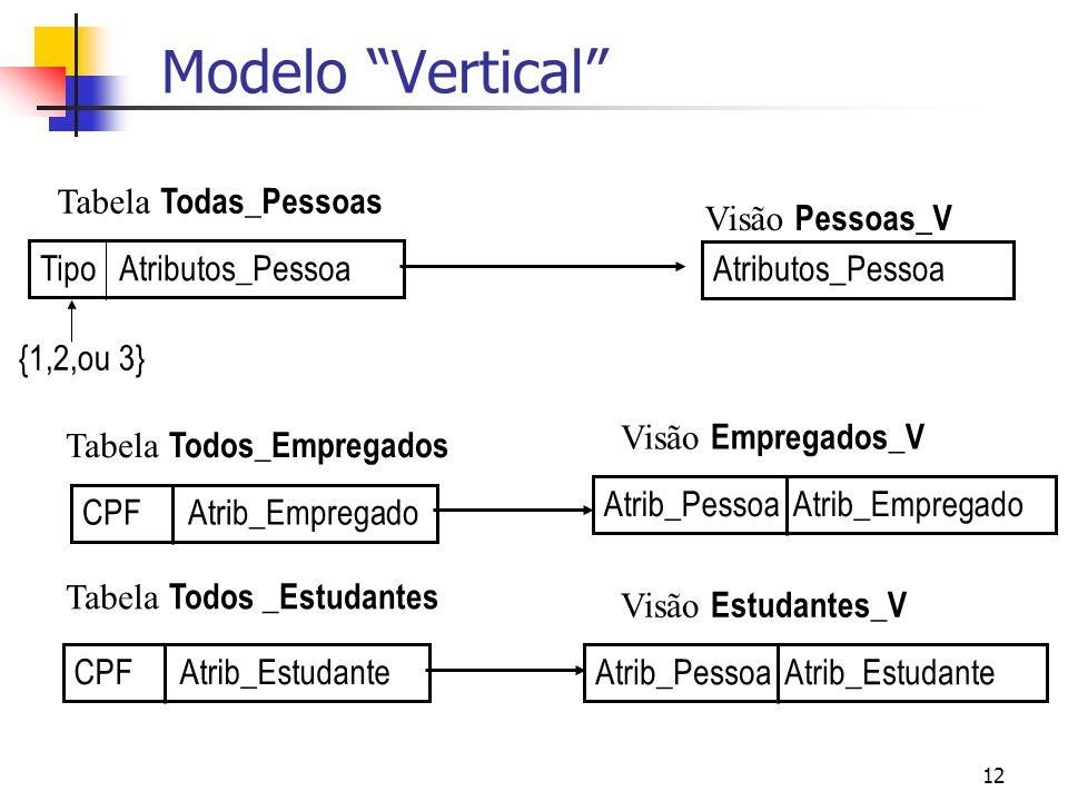 12 Modelo Vertical Tipo Atributos_Pessoa Atributos_Pessoa Visão Pessoas_V Visão Empregados_V Visão Estudantes_V Tabela Todas_Pessoas CPF Atrib_Emprega