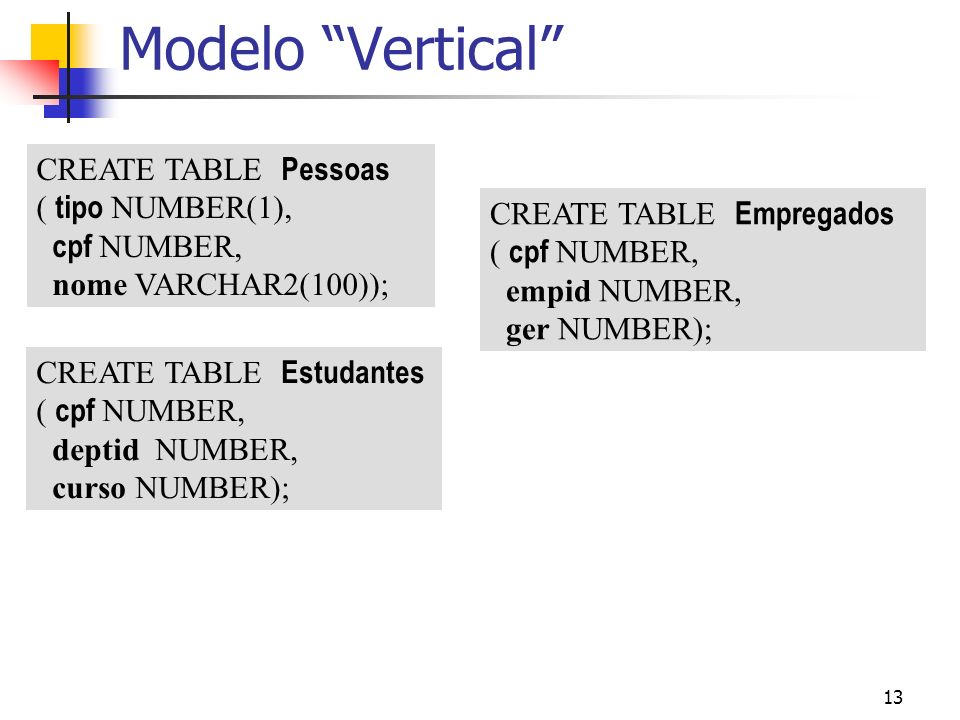 13 Modelo Vertical CREATE TABLE Pessoas ( tipo NUMBER(1), cpf NUMBER, nome VARCHAR2(100)); CREATE TABLE Estudantes ( cpf NUMBER, deptid NUMBER, curso