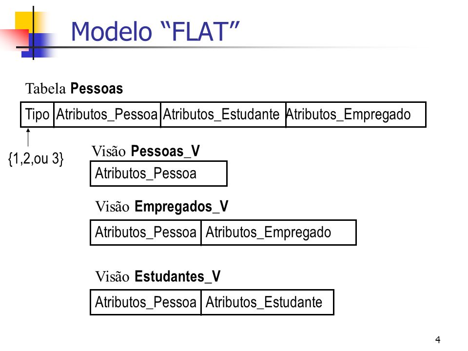 5 Modelo FLAT CREATE TABLE Pessoas ( tipo NUMBER(1), cpf NUMBER, nome VARCHAR2(100), deptid NUMBER, curso NUMBER, empid NUMBER, ger NUMBER); CREATE TYPE Pessoa_ty AS OBJECT ( tipo NUMBER(1), cpf NUMBER, nome VARCHAR2(100)) NOT FINAL; CREATE TYPE Estudante_ty UNDER Pessoa_ty (deptid NUMBER, curso NUMBER); CREATE TYPE Empregado_ty UNDER Pessoa_ty (empid NUMBER, ger NUMBER);