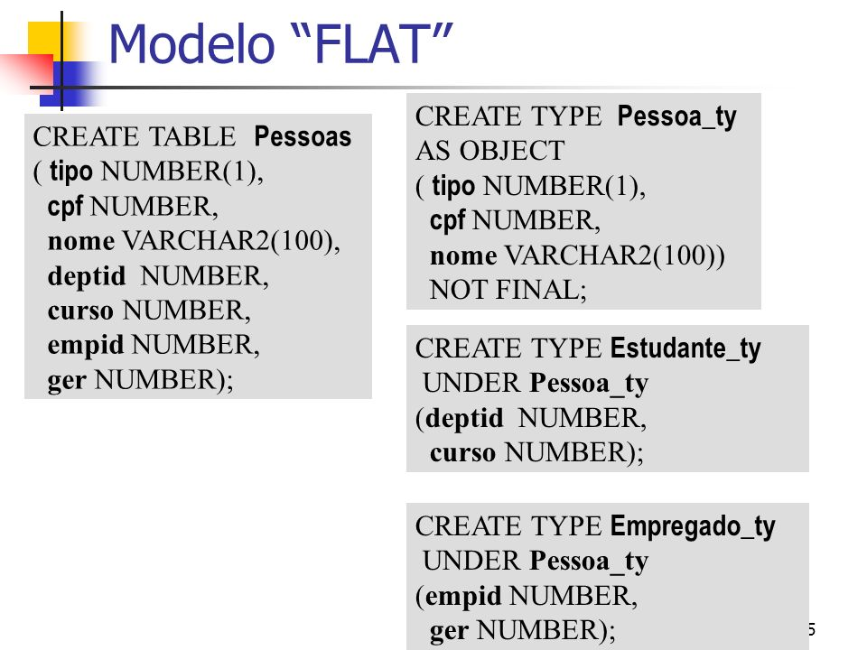 5 Modelo FLAT CREATE TABLE Pessoas ( tipo NUMBER(1), cpf NUMBER, nome VARCHAR2(100), deptid NUMBER, curso NUMBER, empid NUMBER, ger NUMBER); CREATE TY